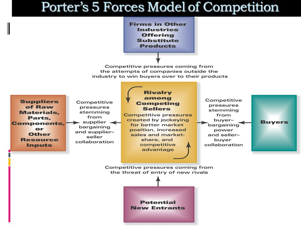 porter 5 forces government as the Porter's 5-forces model  porter's five-forces model looks at the strength of five distinct competitive  advantages in the form of government subsidies,.