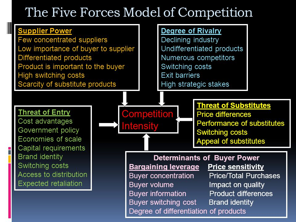 The Five Forces Model of Competition