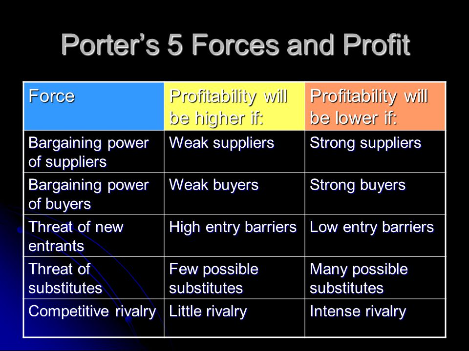 Porter's 5 Forces and Profit