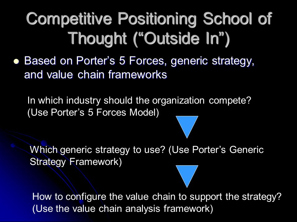 Competitive Positioning School of Thought ( Outside In )