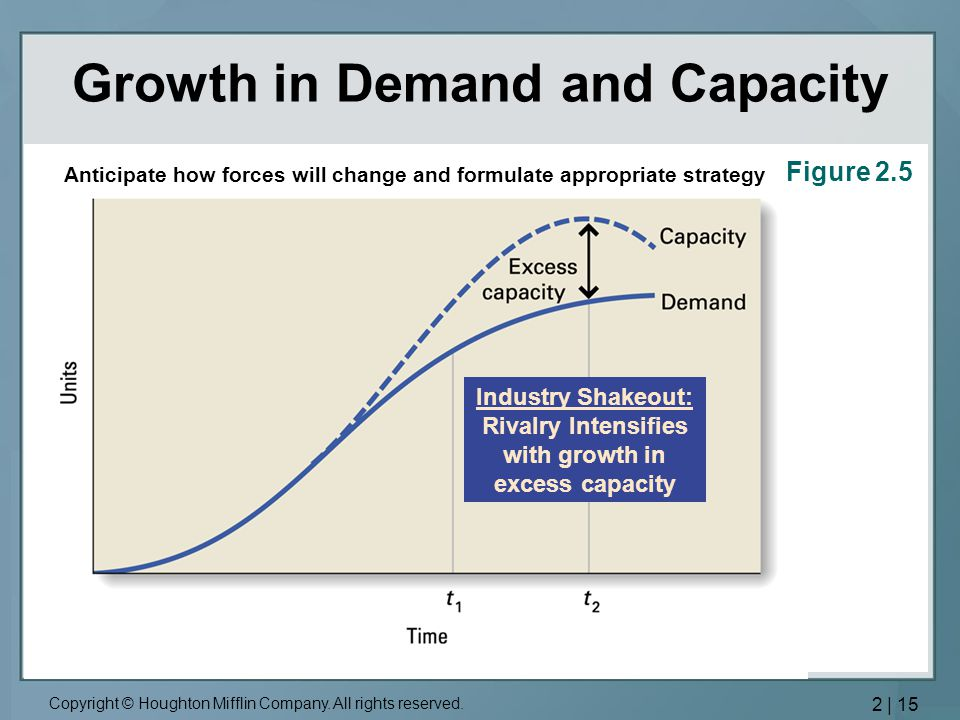 Growth in Demand and Capacity