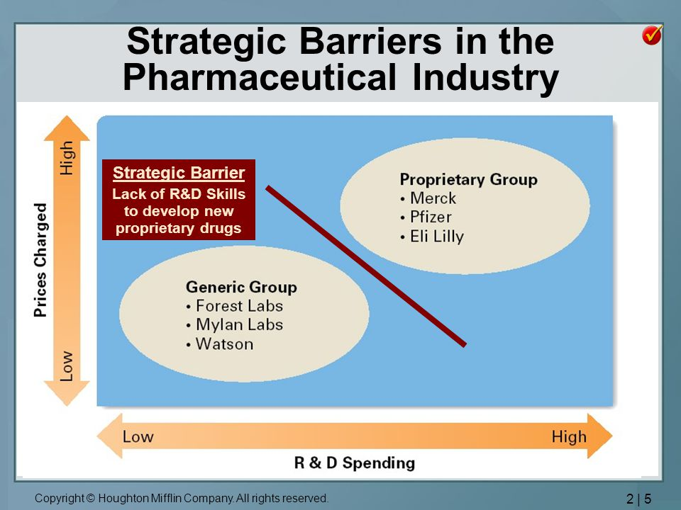 Strategic Barriers in the Pharmaceutical Industry