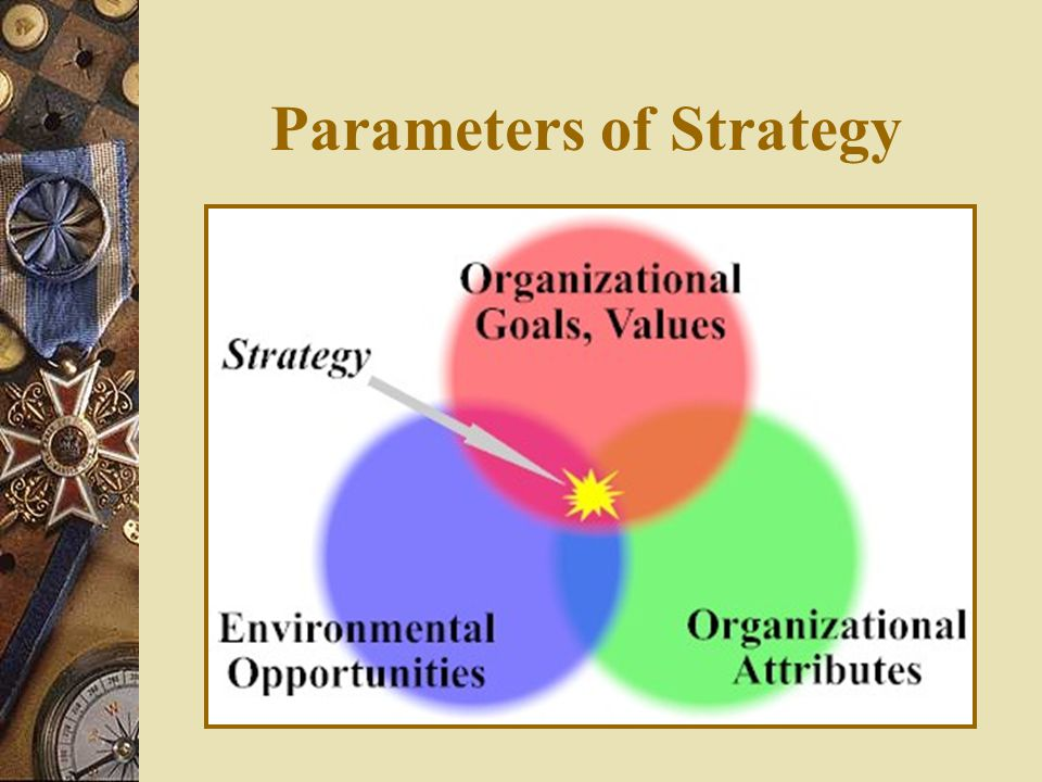 Parameters of Strategy