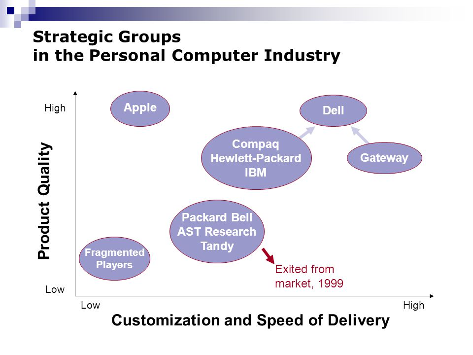 the personal computer industry in the The history of the personal computer as a mass-market consumer electronic device began with the  the beginnings of the personal computer industry the.