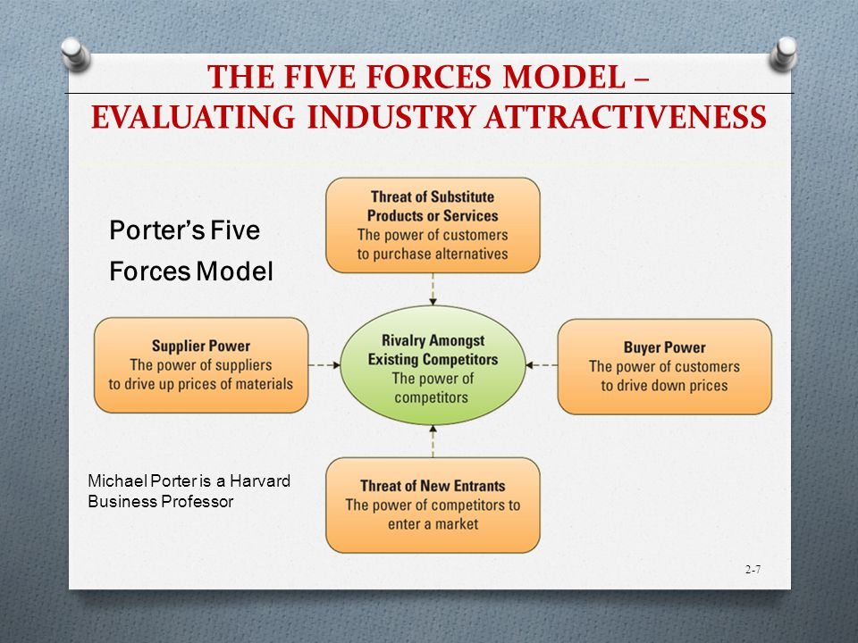 porter's five forces of industry attractiveness Free essay: 214 porter's five forces of industry attractiveness michael porter's five forces model explains the importance of how market dynamics can.