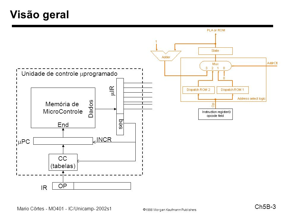 Memória de MicroControle