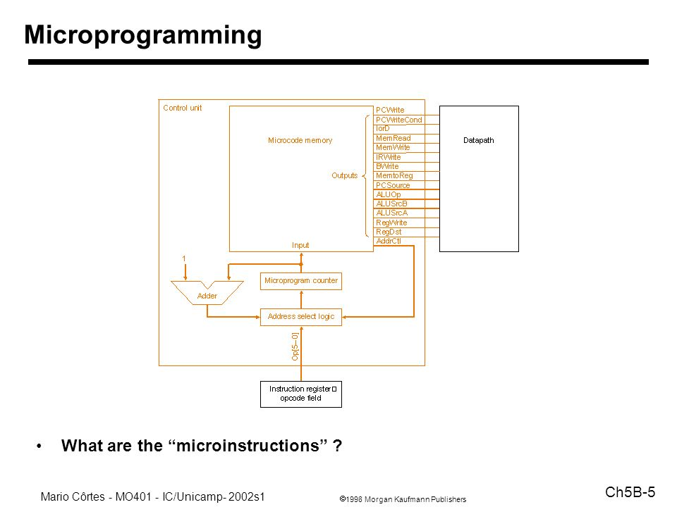 Microprogramming What are the microinstructions