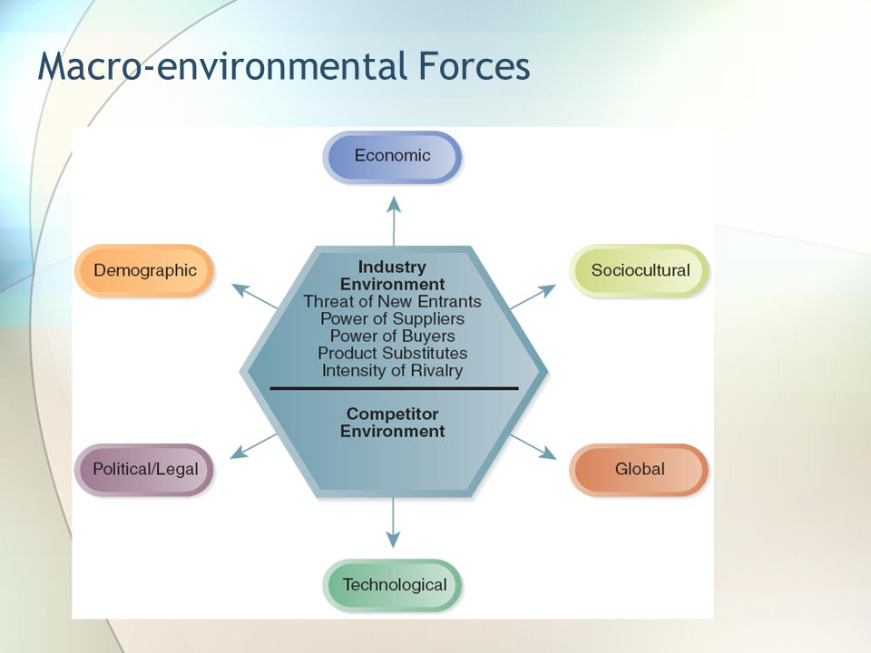 macro environmental factors within the banking industries Understanding of the external environment within the context of the strategic process it is useful to consider the notion that the business environment conforms to an ecosystem, very similar to that of the natural world.