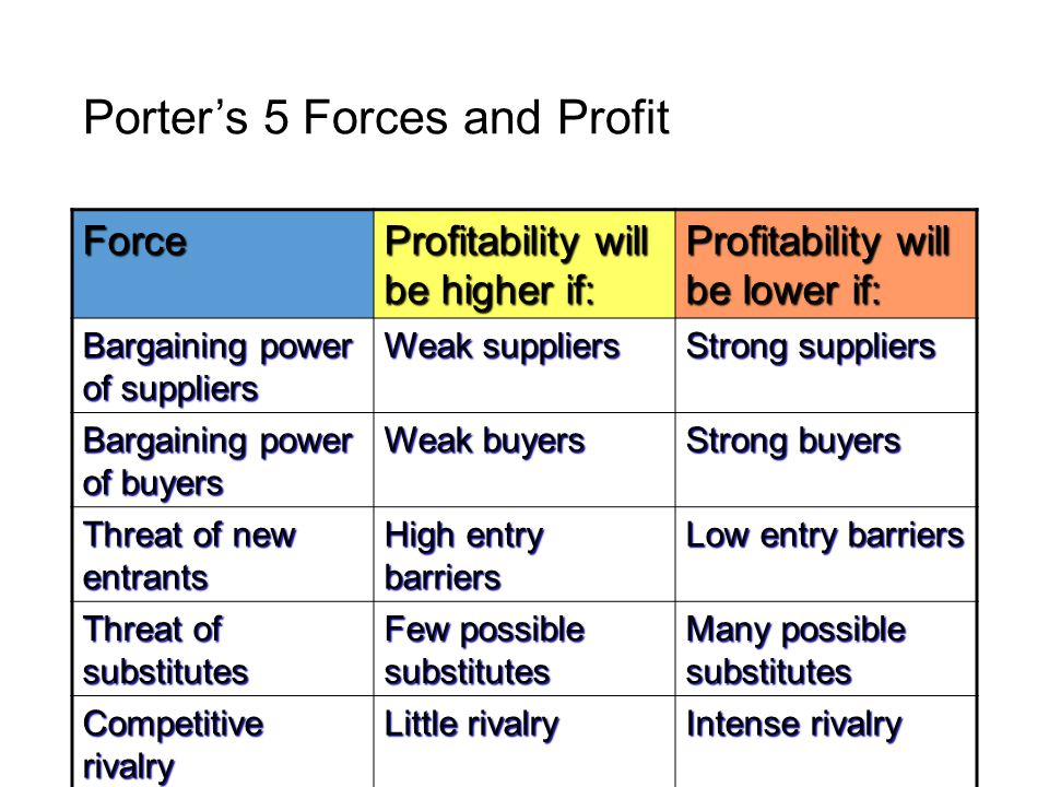 barriers to entry and bargaining power Entry barriers and the other 4 porter competitive forces 1- customers or buyers the bargaining power of buyers will determine the degree of competitiveness of an industry.