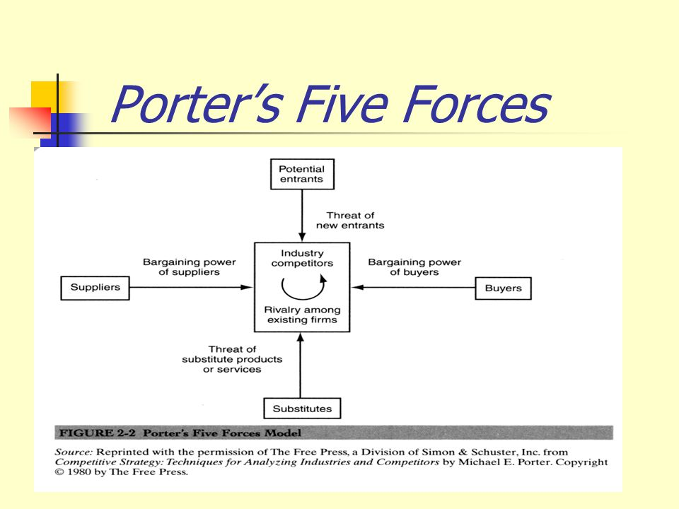 online gambling porter s five forces Chips are down for gambling industry print porter's five forces: point out the disadvantages of gambling on the interest such as gambling online may get hacked.