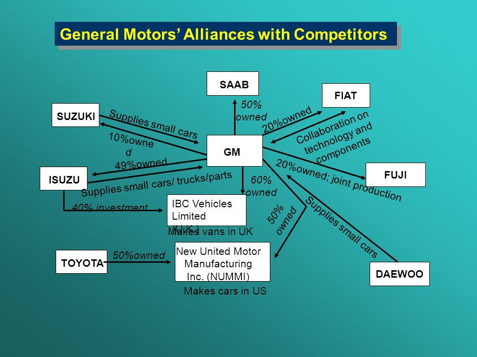 the current corporate and global strategies of general motors But when general motors had to be bailed out and went bankrupt in '09, the  company emerged much leaner, shed debt, and was supposed to.