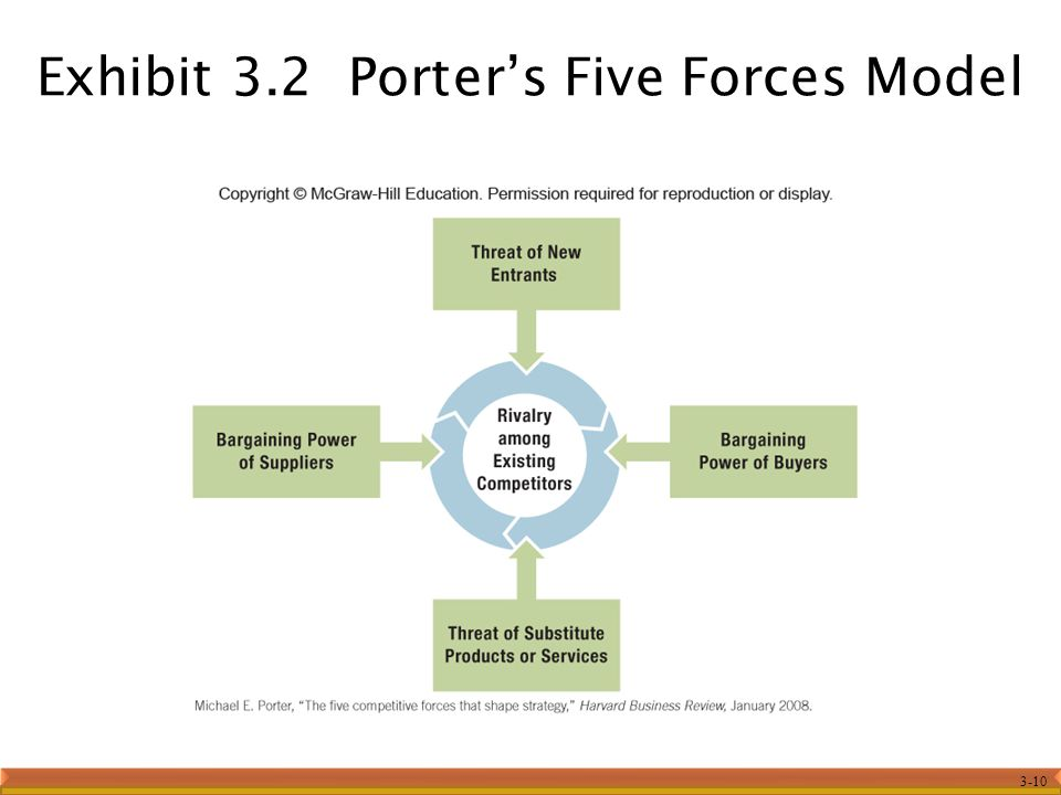 organizational competitive strategies porters five forces model Porter's five forces of competition can be used to analyze the competitive structure of an industry that influence and shape profit potential.
