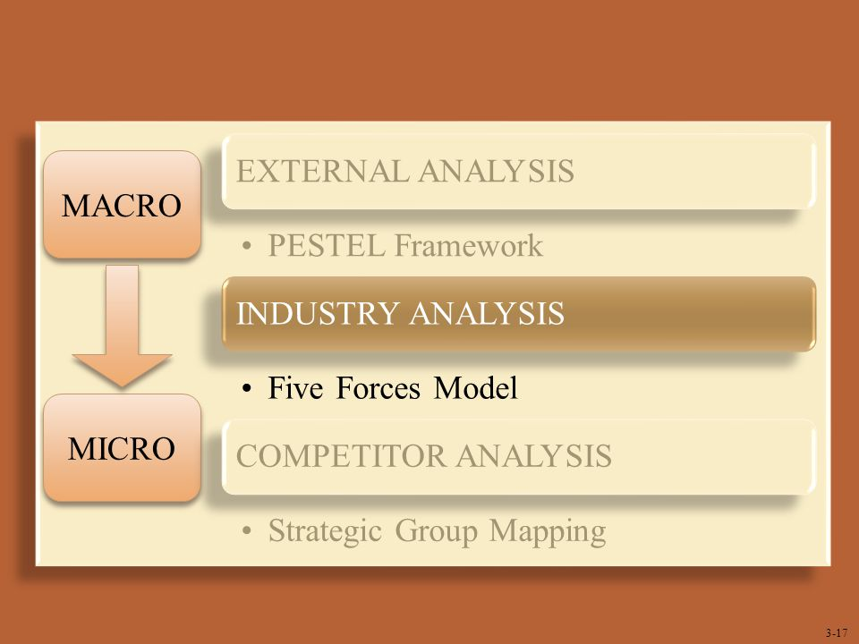pestel industry and competitive analysis A pestle analysis, sometimes referred to as a pest analysis, is a useful tool for understanding the industry situation as a whole, and is often used in conjunction with a swot analysis to assess the situation of an individual business.