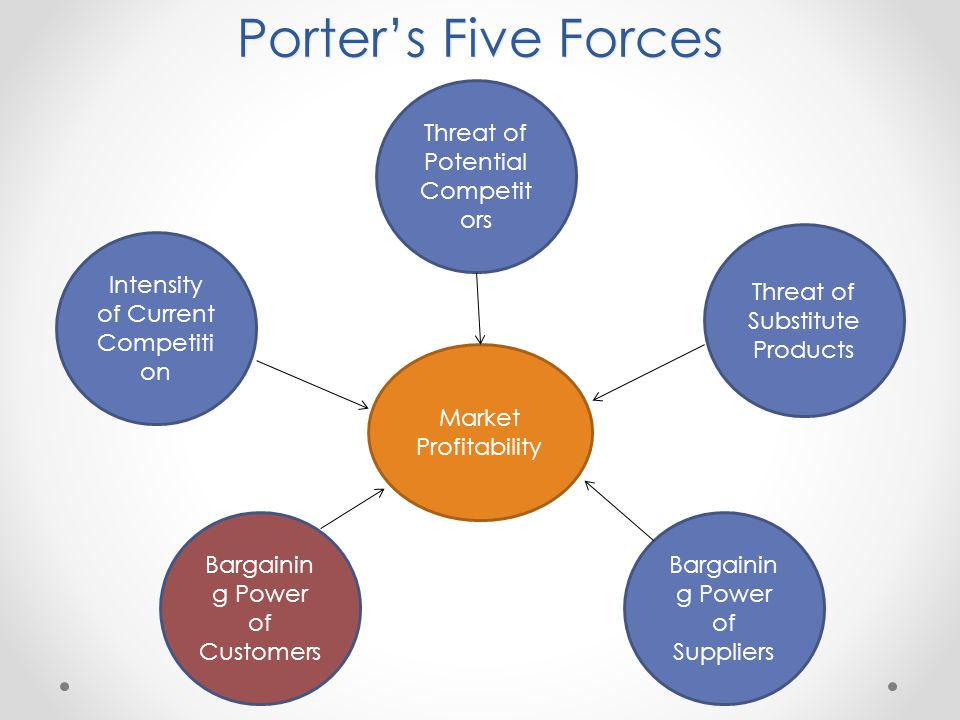 porter s 5 forces model on power sector Strategic management insight works through porter's five forces framework five forces model was created by m porter in 1979 to understand how five key competitive forces are affecting an industry bargaining power of suppliers.