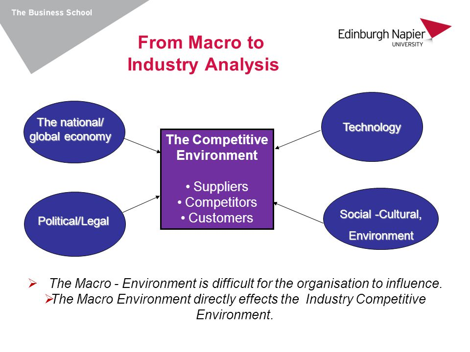 From Macro to Industry Analysis