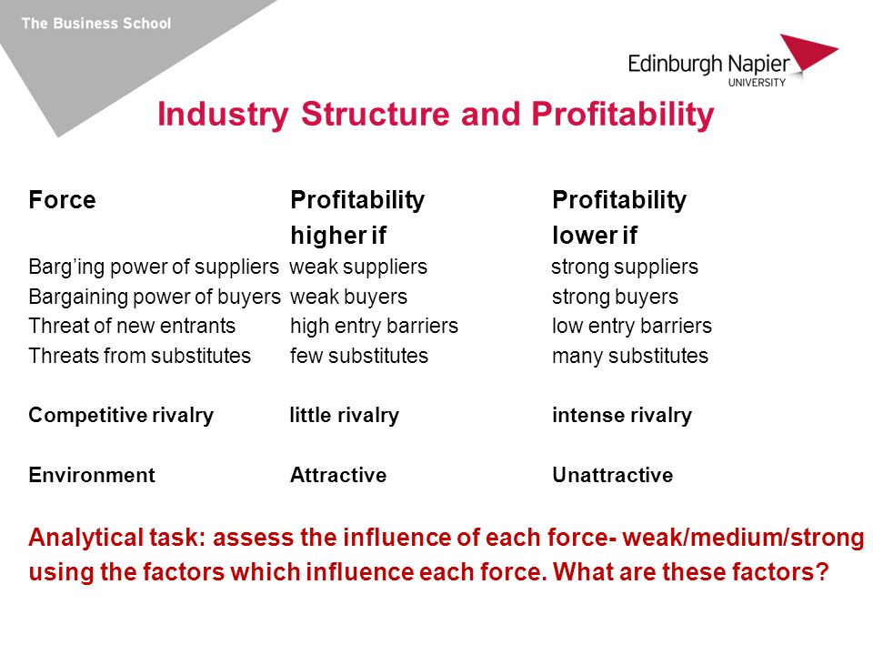 Industry Structure and Profitability