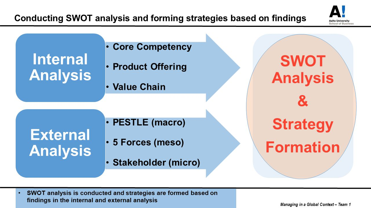 internal and external analysis of microsoft External analysis strategic management ljmu  external analysis stagesanalysing the external environment involves breaking a complex inter-related reality .