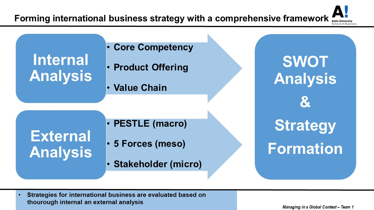 international business strategy The global business strategy of mcdonald and how it reached all the corners of the world at lesser cost this report presents how mcdonald's has achieved enormous success, its best practices in the global food industry, international growth trends and effect on its operating income and number of increasing restaurants across the globe from.