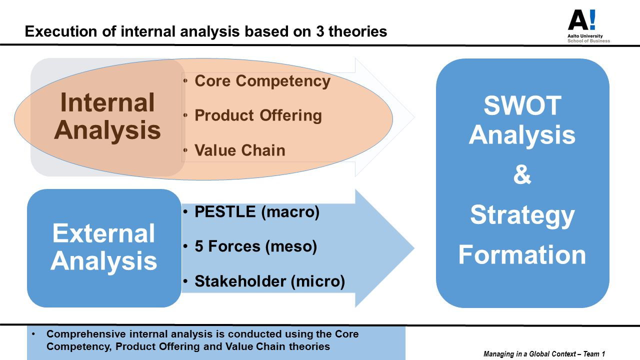 internal analysis for company x based This paper is a strategic analysis of the coca-cola company (coca-cola), a leader an internal analysis of the company is in section 2 strong locally based relationships between coca-cola bottlers.