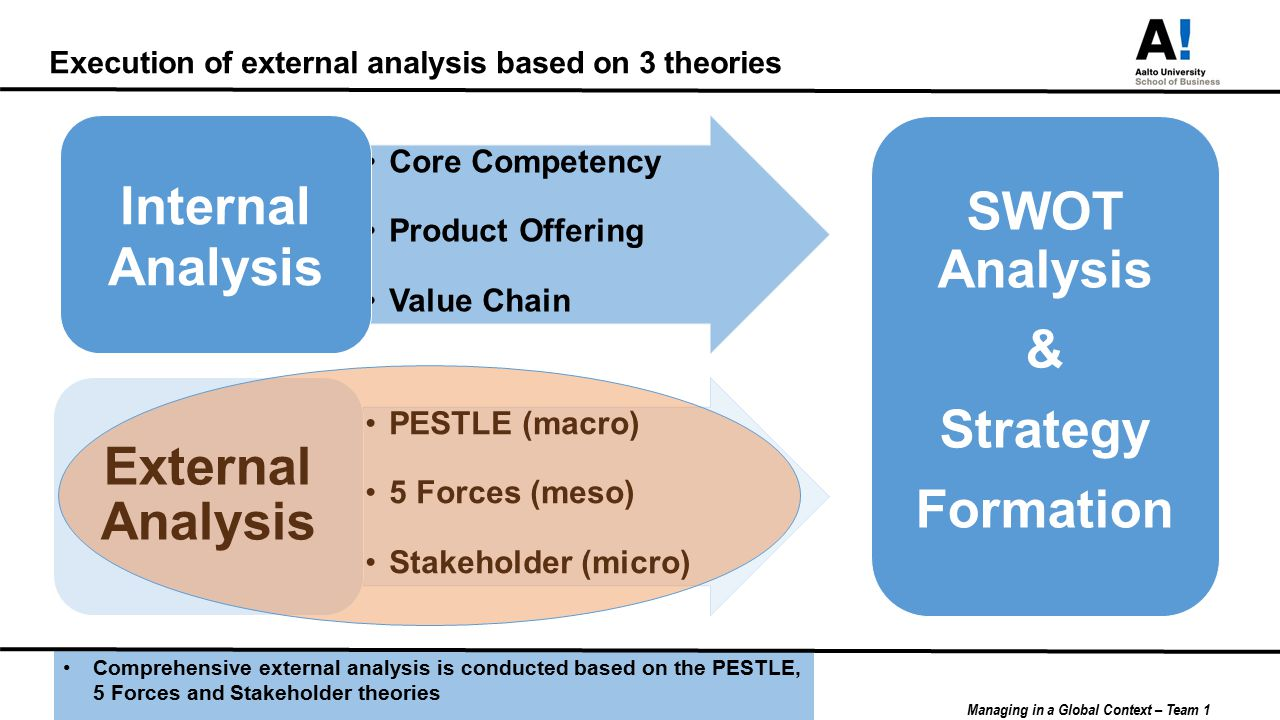 internal and external strategic analysis at micro and macro level pestal swot poters The swot model then is useful to combine the inputs from the pestel and porter's five forces model so the management can ensure a match of external and internal factors in the implementation of a strategy.