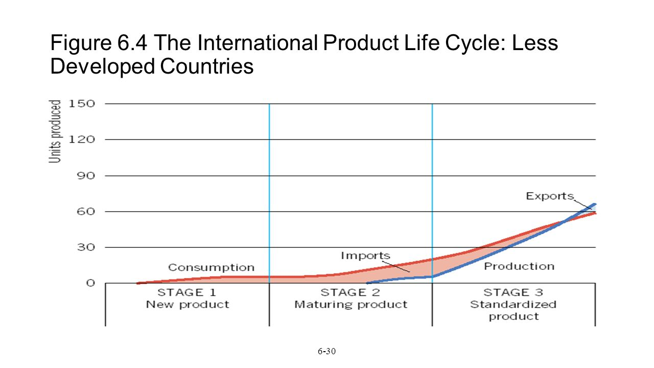 international product life cycle theory The intent of his international product life cycle model (iplc) was to advance trade theory beyond david ricardo's static framework of comparative advantages in 1817, ricardo came up with a simple economic experiment to explain the benefits to any country that was engaged in international trade even if it could produce all products at the.