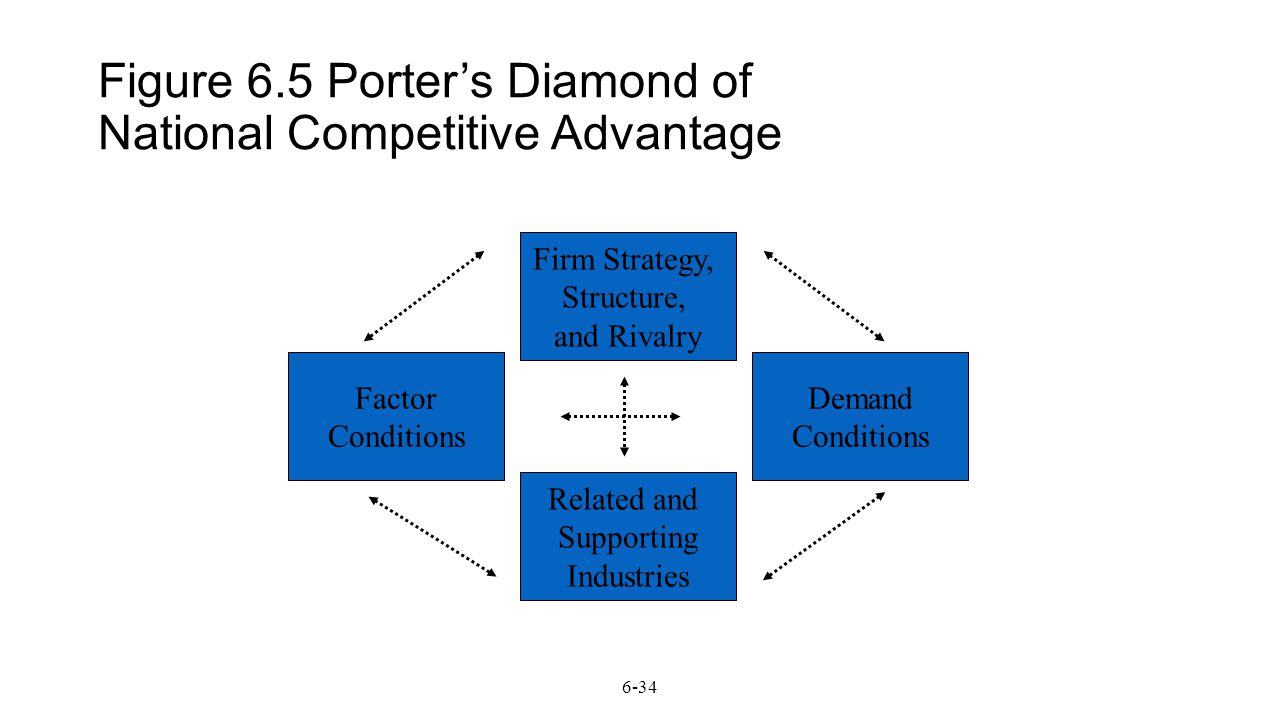 porter diamond of global competitiveness Porter's diamond analysis on competitiveness advantage of convention tourism: a case study on sarawak convention tourism industry.