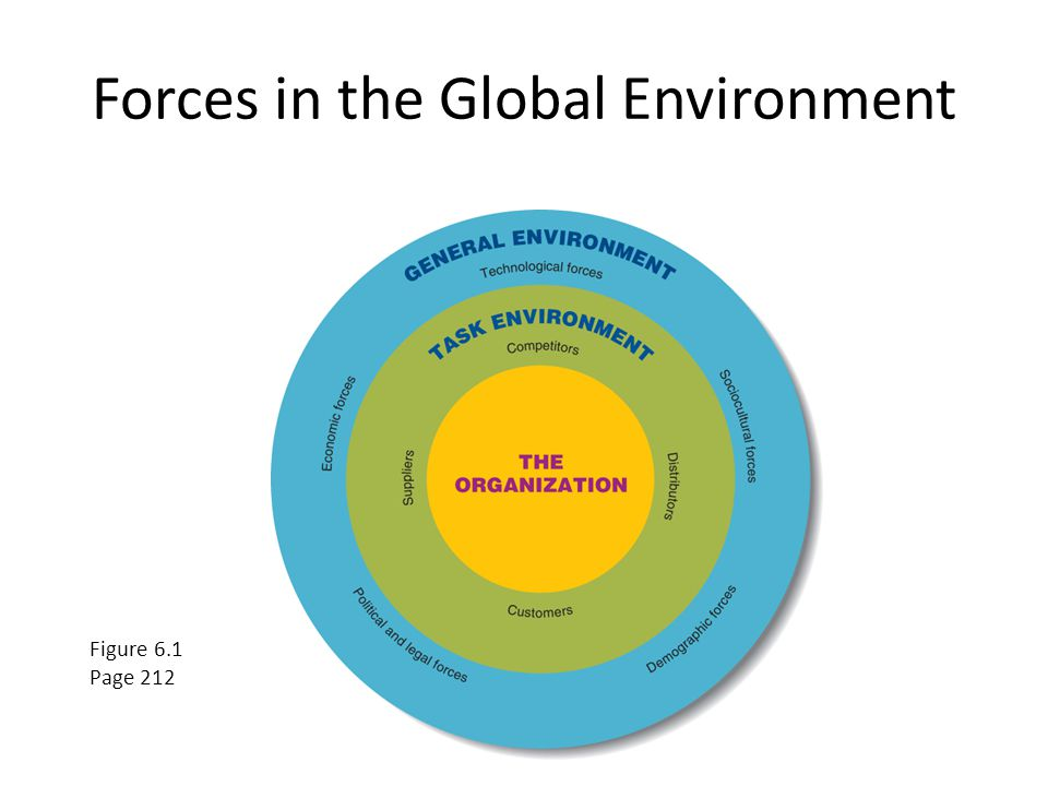 general and task environment in management functions The differences of the general environment and the task environment as although  they have similar features in business they are not the same this is because.