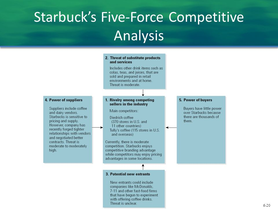 starbucks coffee and rivalry among existing View this term paper on starbucks situational analysis environment important environmental factors important environmental factors relating to a firm include.