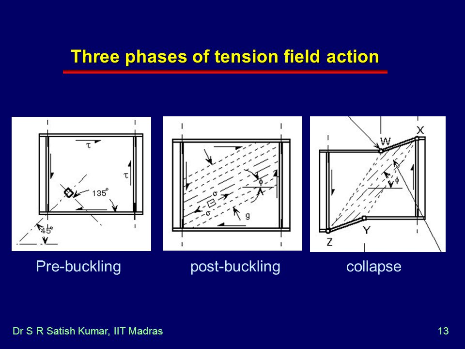 Three phases of tension field action