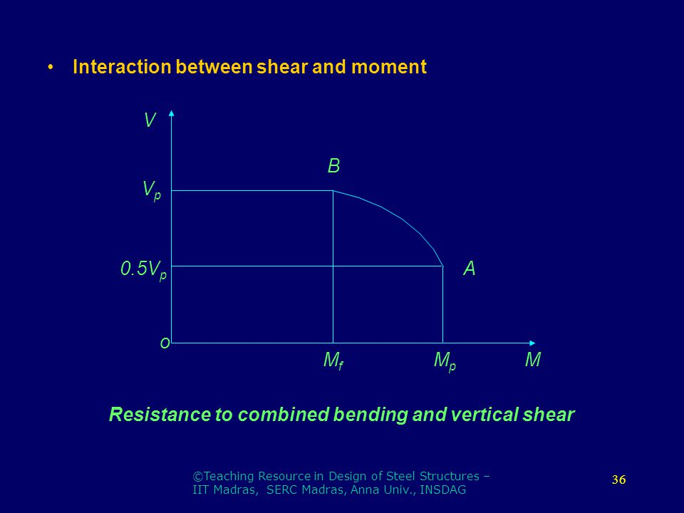 Homework Help: Max Moment of resistance of a simply supported beam