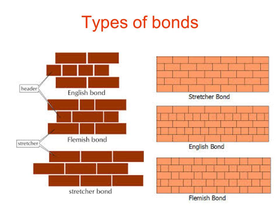 Bricks Introduction Structural Member Load Transfer Medium