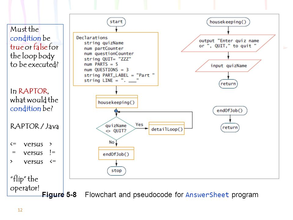 Figure 5-8 Flowchart and pseudocode for AnswerSheet program
