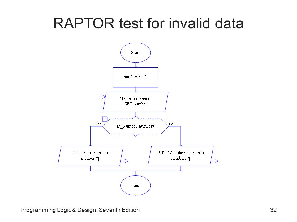 RAPTOR test for invalid data