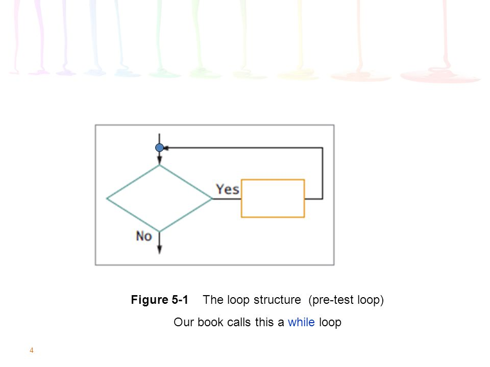 Figure 5-1 The loop structure (pre-test loop)