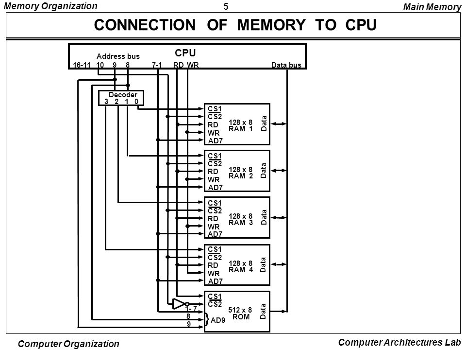MEMORY ORGANIZATION Memory Hierarchy Main Memory Auxiliary Memory ...