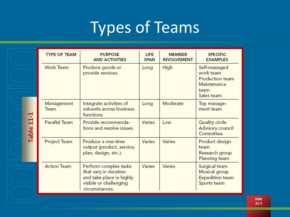 types of teams Findings: a compositional typology for health care teams emerged from the  data specifying four types of health care teams: stable role, stable personnel ( type.