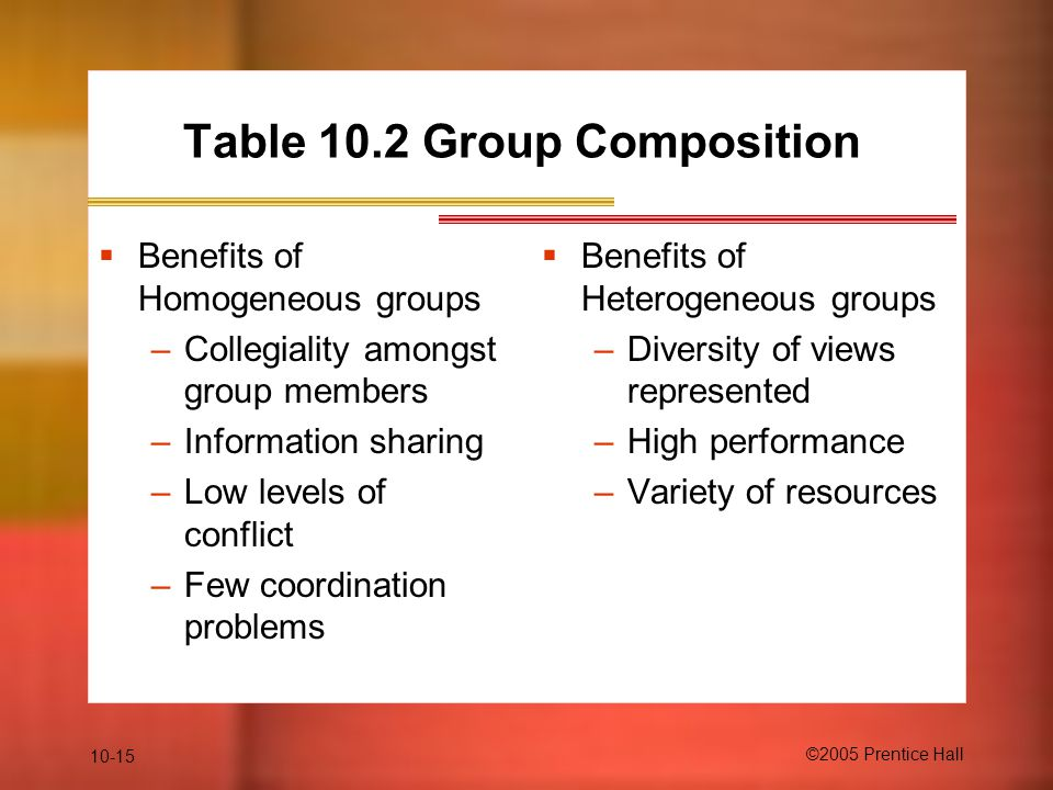 Table 10.2 Group Composition