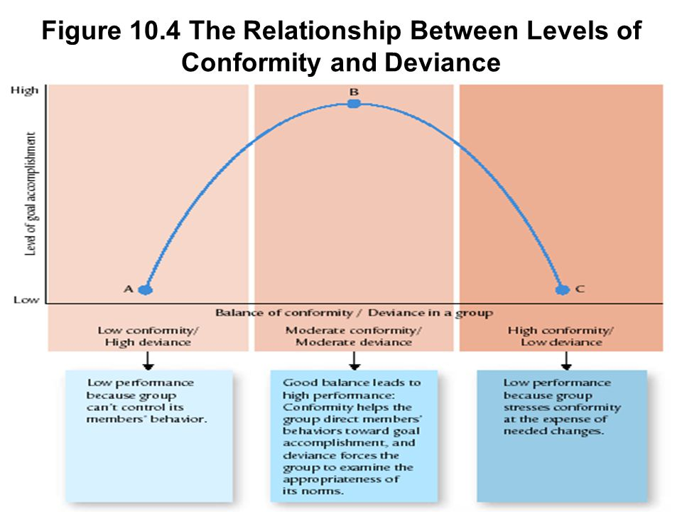 Figure 10.4 The Relationship Between Levels of Conformity and Deviance