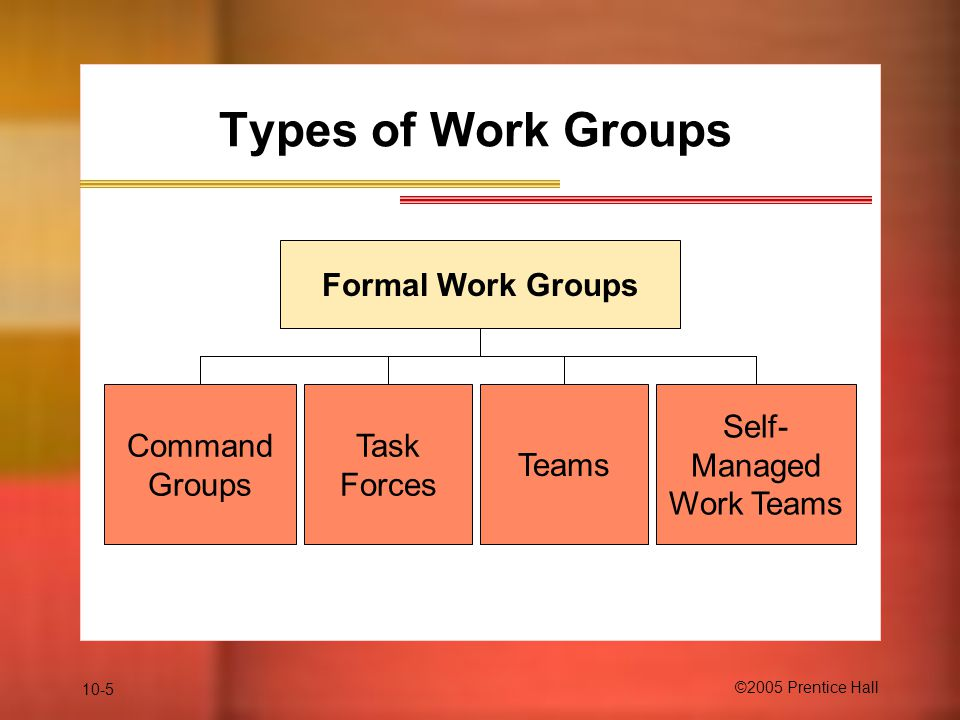 Types of Work Groups Formal Work Groups Command Groups Task Forces