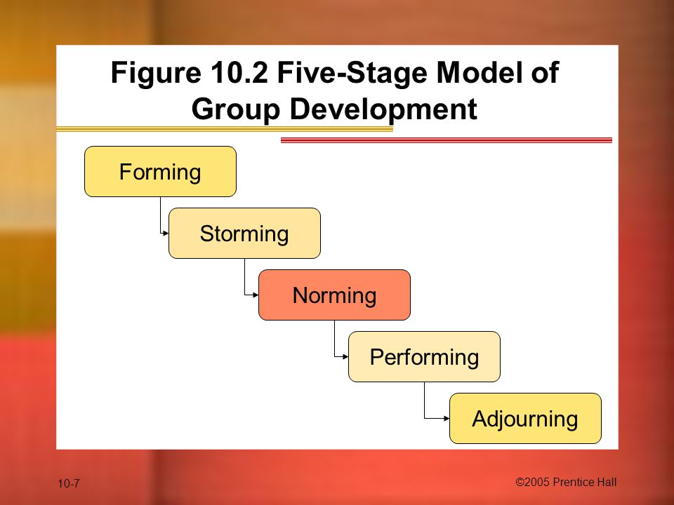 Figure 10.2 Five-Stage Model of Group Development