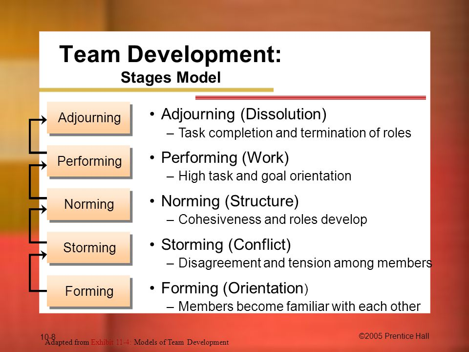 Team Development: Stages Model