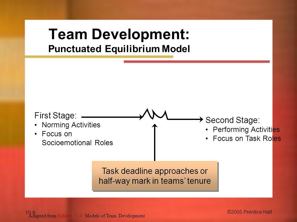 Team Development: Punctuated Equilibrium Model