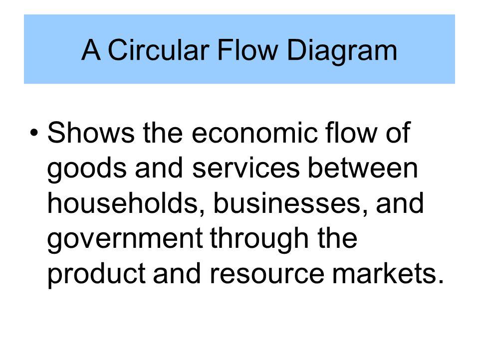 A circular flow diagram ppt download a circular flow diagram ccuart Gallery