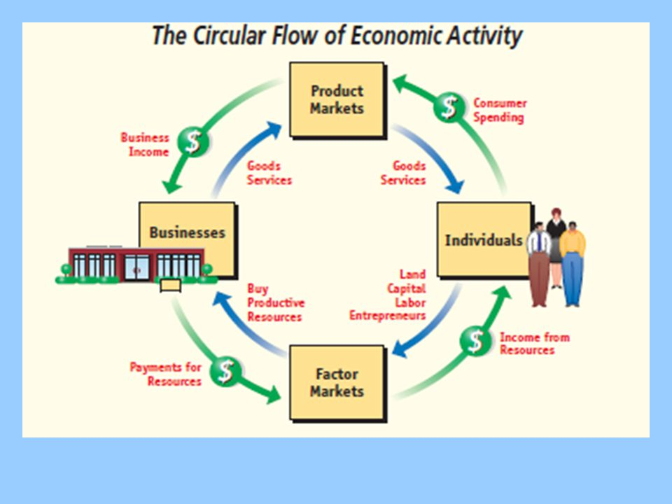 circular flow diagram for the dollar flows in the economy Diagram illustrating the continuous flow of technical and biological materials through the 'value circle' in a circular economy.