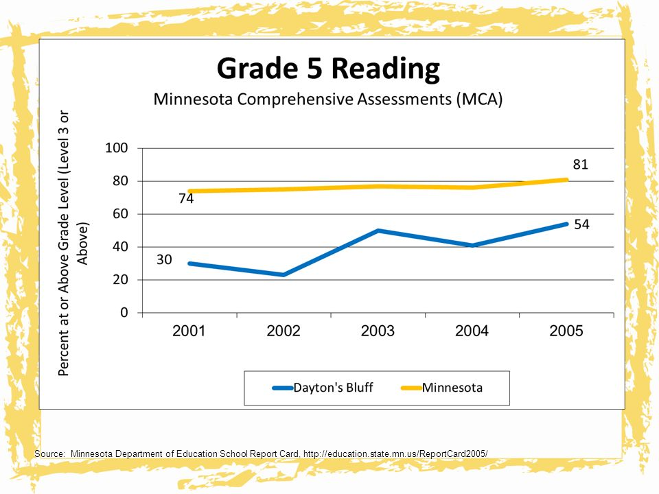 Source: Minnesota Department of Education School Report Card, http://education.state.mn.us/ReportCard2005/