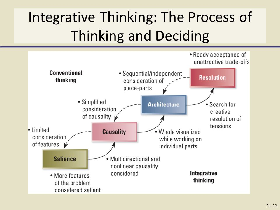 Integrative Thinking: The Process of Thinking and Deciding
