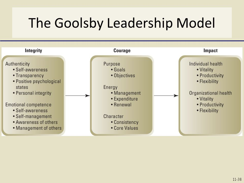 The Goolsby Leadership Model