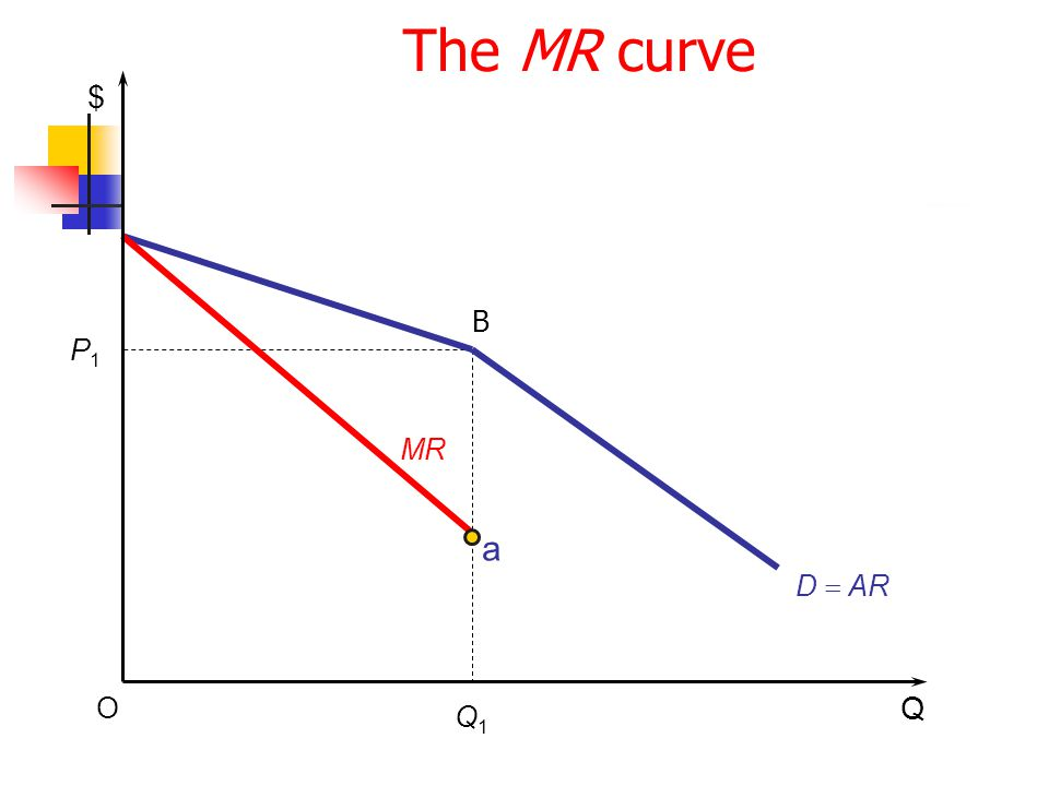 The MR curve $ B P1 MR a D = AR O Q Q1