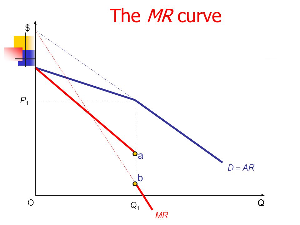 The MR curve $ P1 a D = AR b O Q Q1 MR