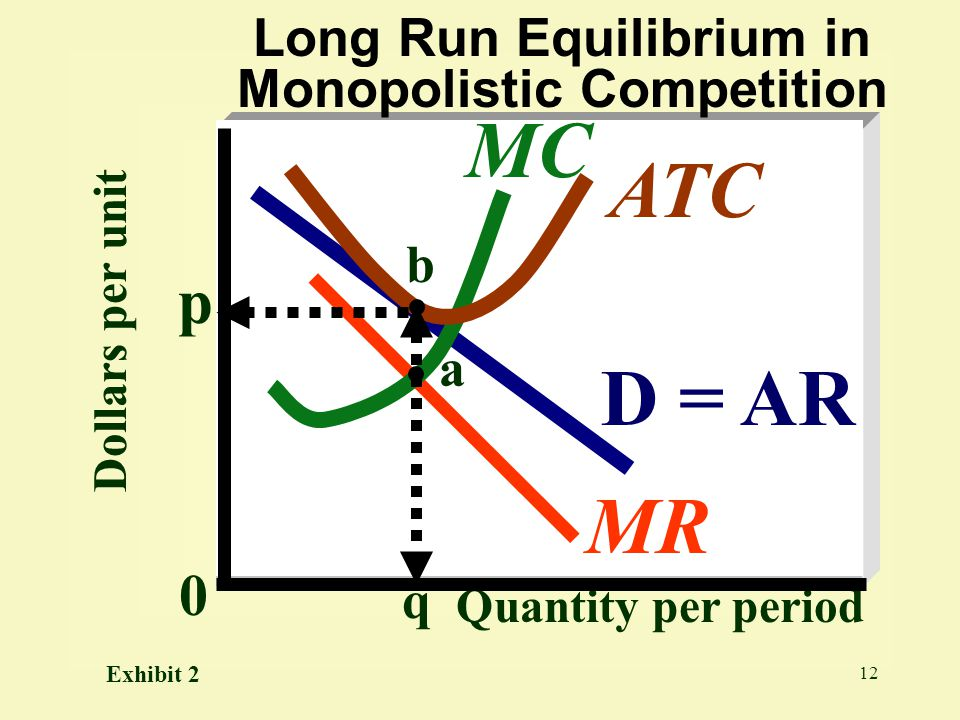 Long Run Equilibrium in Monopolistic Competition